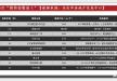 15年8月beplay|娱乐场楼盘销售排行榜